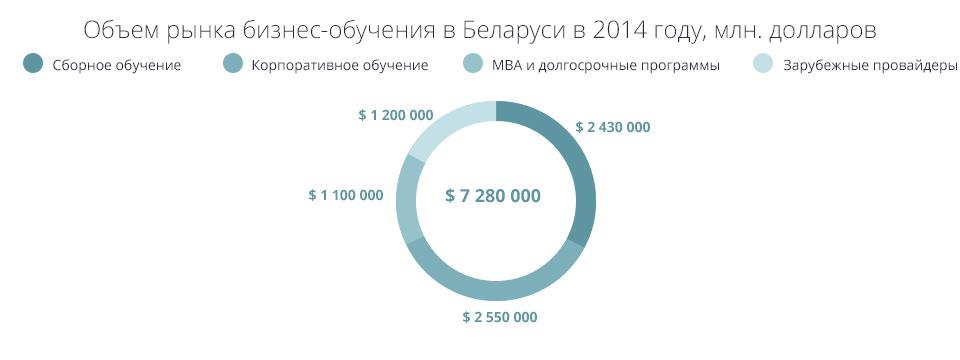 Объем белорусского рынка бизнес-образования 1