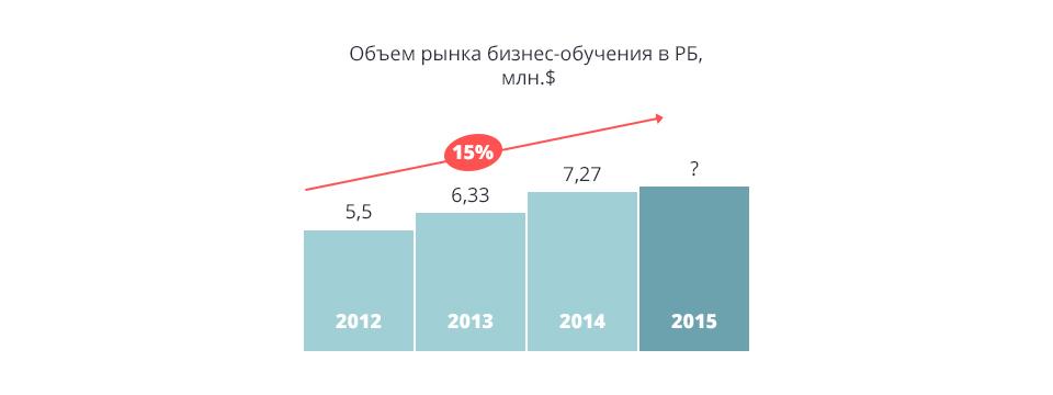 Объем белорусского рынка бизнес-образования 3