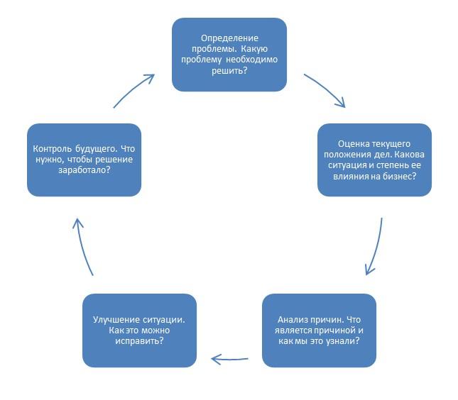 Схема принятия управленческих решений