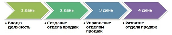 supervisor план программы